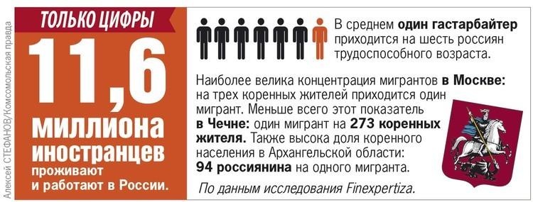 11,6 млн иностранцев проживают и работают в России.